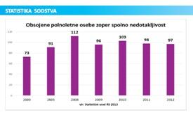 Statistika sodstva 2015