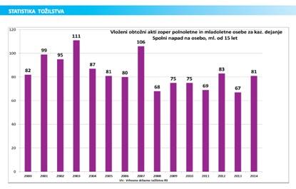 Statistika tožilstvo 2015